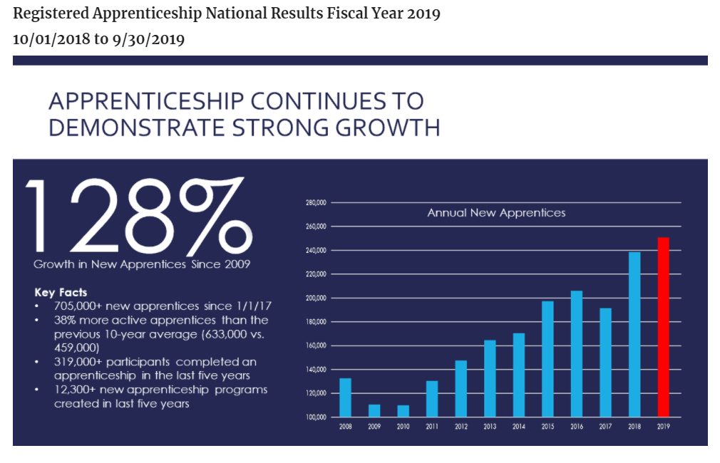 Graphic showing apprenticeship programs growth between 2009 and 2019
